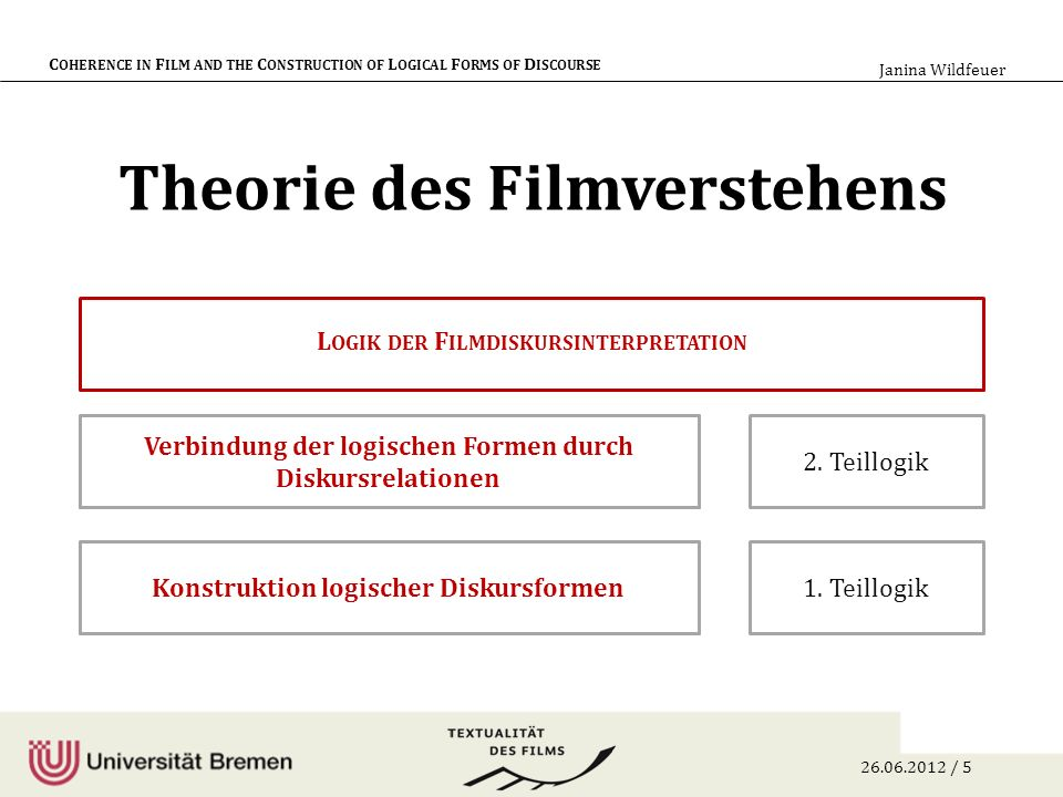 26.06.2012 / 6 C OHERENCE IN F ILM AND THE C ONSTRUCTION OF L OGICAL F ORMS OF D ISCOURSE Janina Wildfeuer Beispiel: Das Leben der Anderen (Henckel von Donnersmarck, 2006)