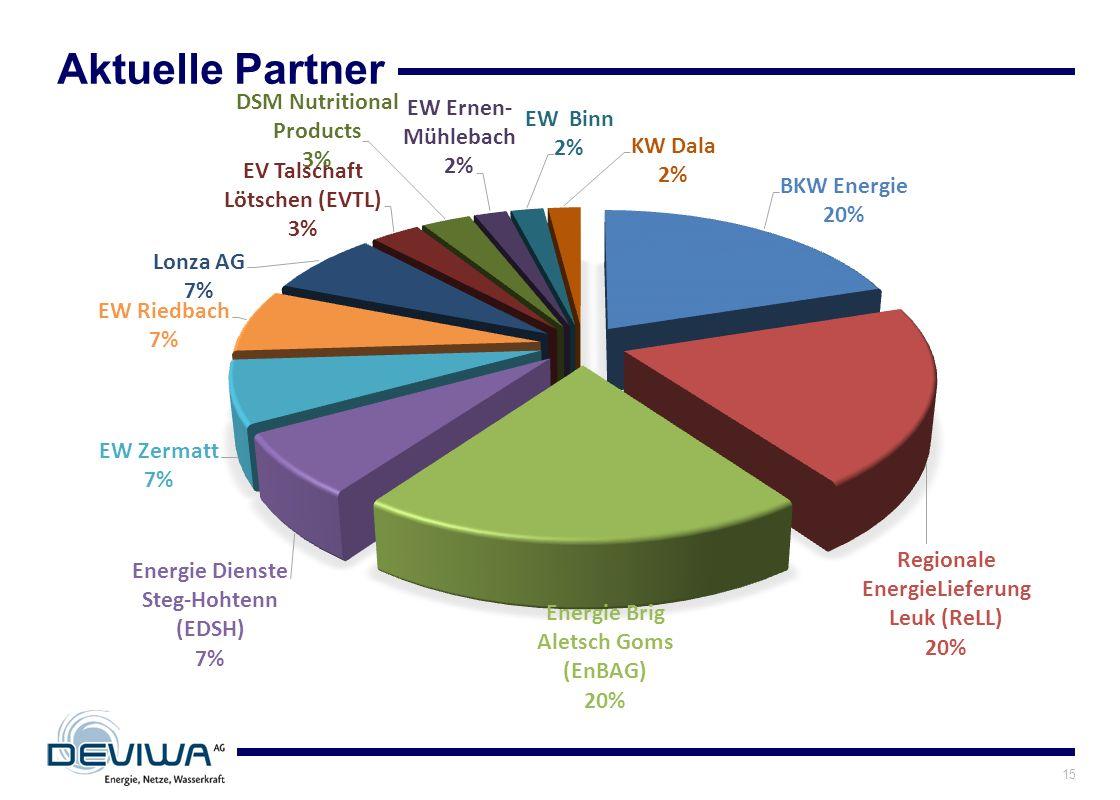 Aktuelle Partner 15