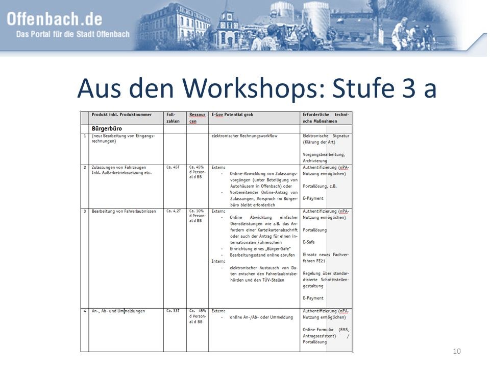 Aus den Workshops: Stufe 3 a 10