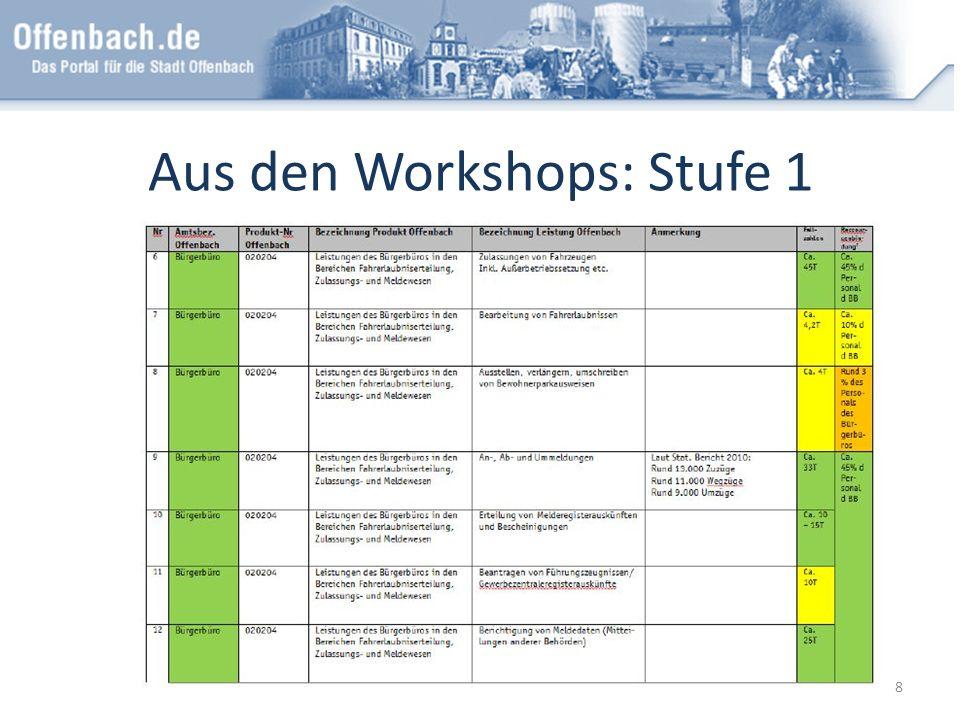 Aus den Workshops: Stufe 1 8