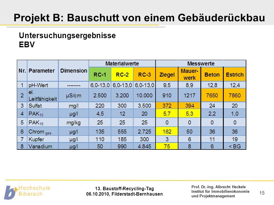 Prof. Dr.-Ing. Albrecht Heckele Institut für Immobilienökonomie und Projektmanagement 13. Baustoff-Recycling-Tag 06.10.2010, Filderstadt-Bernhausen 15