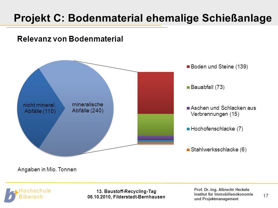 Prof. Dr.-Ing. Albrecht Heckele Institut für Immobilienökonomie und Projektmanagement 13. Baustoff-Recycling-Tag 06.10.2010, Filderstadt-Bernhausen 17