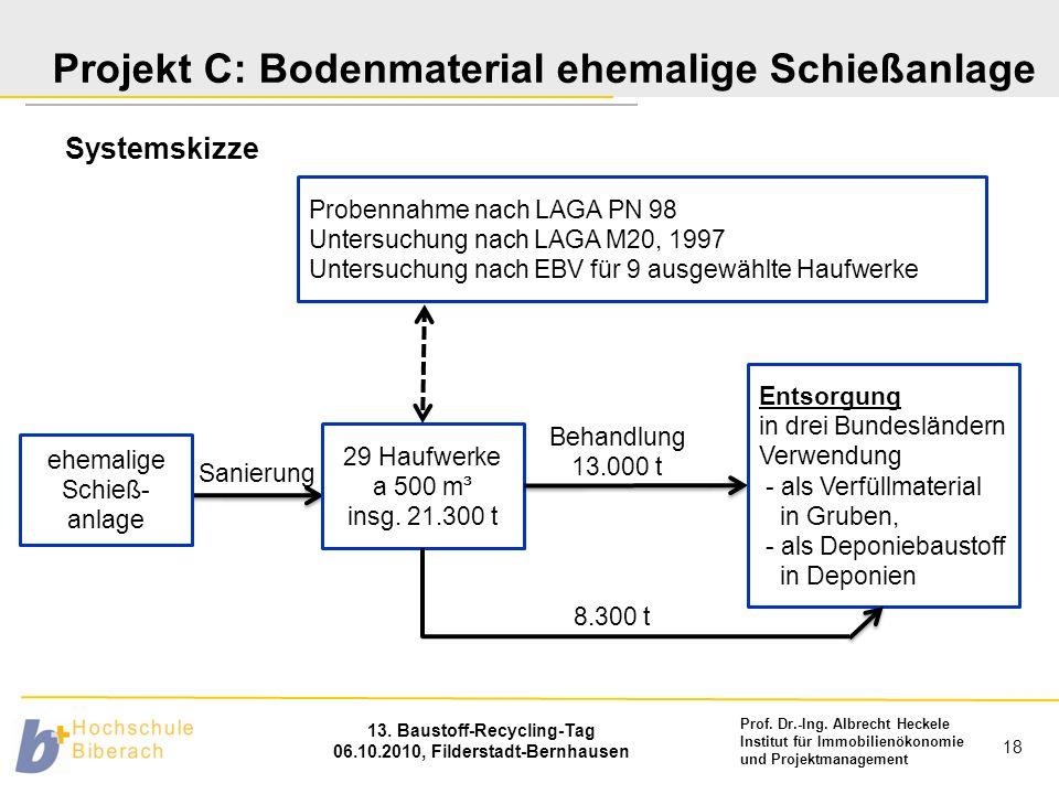 Prof. Dr.-Ing. Albrecht Heckele Institut für Immobilienökonomie und Projektmanagement 13. Baustoff-Recycling-Tag 06.10.2010, Filderstadt-Bernhausen 18