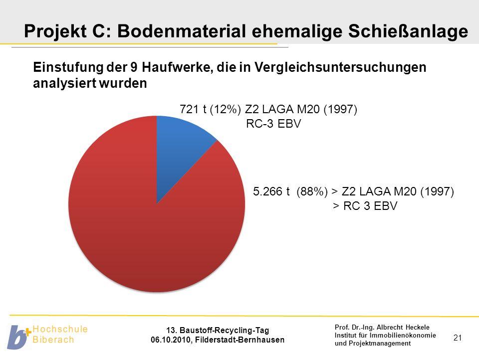 Prof. Dr.-Ing. Albrecht Heckele Institut für Immobilienökonomie und Projektmanagement 13. Baustoff-Recycling-Tag 06.10.2010, Filderstadt-Bernhausen 21