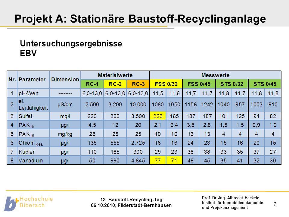 Prof. Dr.-Ing. Albrecht Heckele Institut für Immobilienökonomie und Projektmanagement 13. Baustoff-Recycling-Tag 06.10.2010, Filderstadt-Bernhausen 7
