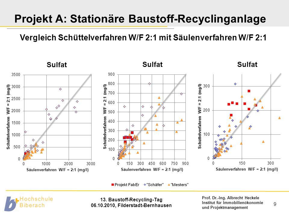 Prof. Dr.-Ing. Albrecht Heckele Institut für Immobilienökonomie und Projektmanagement 13. Baustoff-Recycling-Tag 06.10.2010, Filderstadt-Bernhausen 9