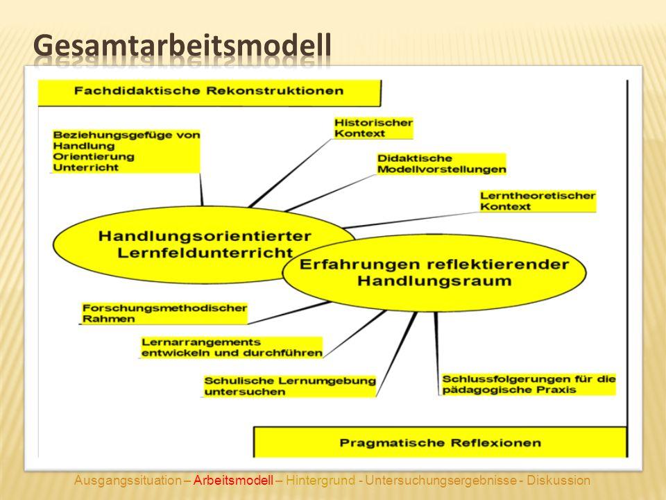 Ausgangssituation – Arbeitsmodell – Hintergrund - Untersuchungsergebnisse - Diskussion
