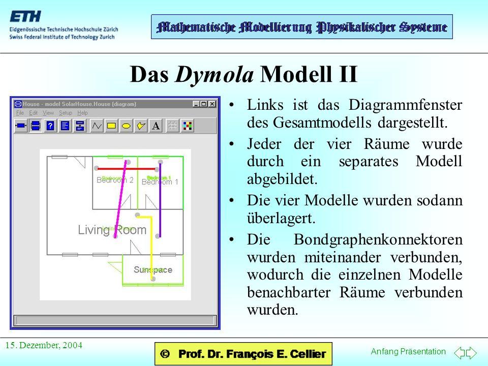 Anfang Präsentation 15. Dezember, 2004 Das Dymola Modell II Links ist das Diagrammfenster des Gesamtmodells dargestellt. Jeder der vier Räume wurde du