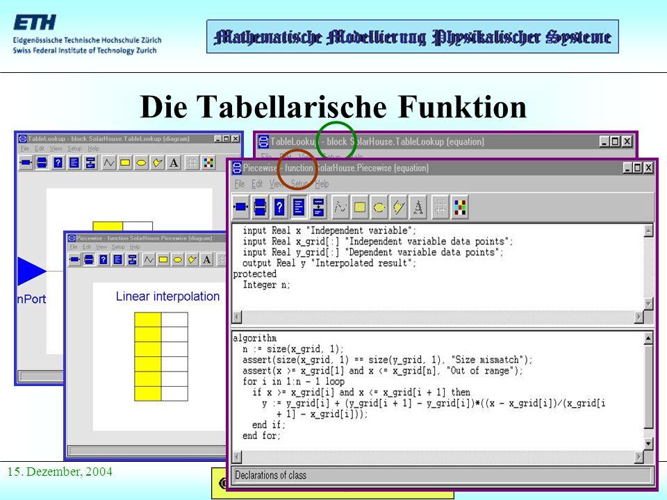 Anfang Präsentation 15. Dezember, 2004 Die Tabellarische Funktion