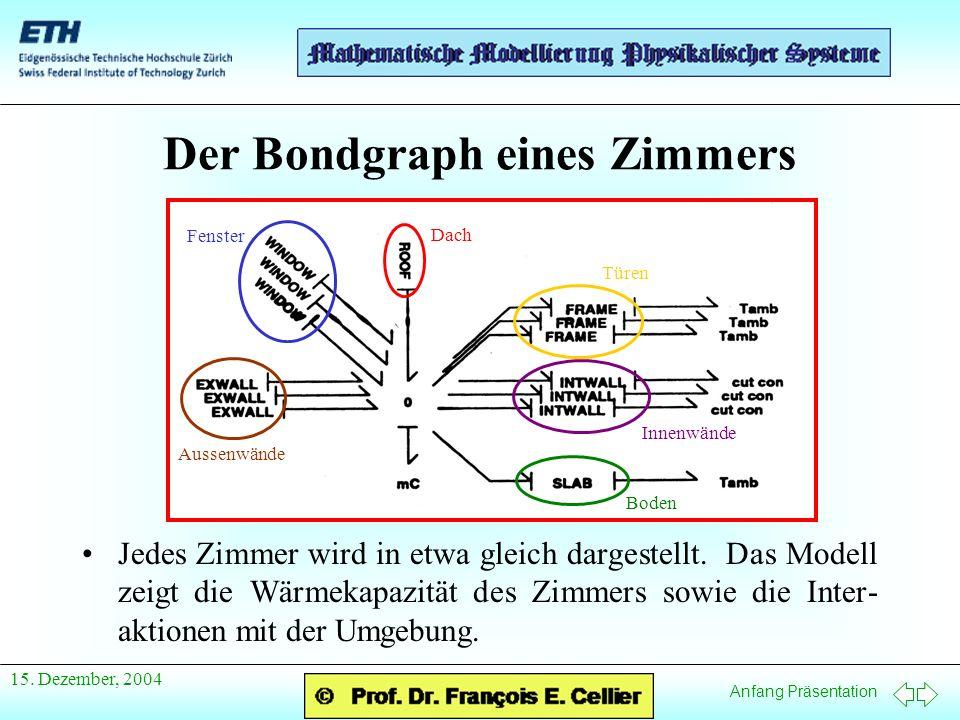 Anfang Präsentation 15. Dezember, 2004 Der Bondgraph eines Zimmers Jedes Zimmer wird in etwa gleich dargestellt. Das Modell zeigt die Wärmekapazität d