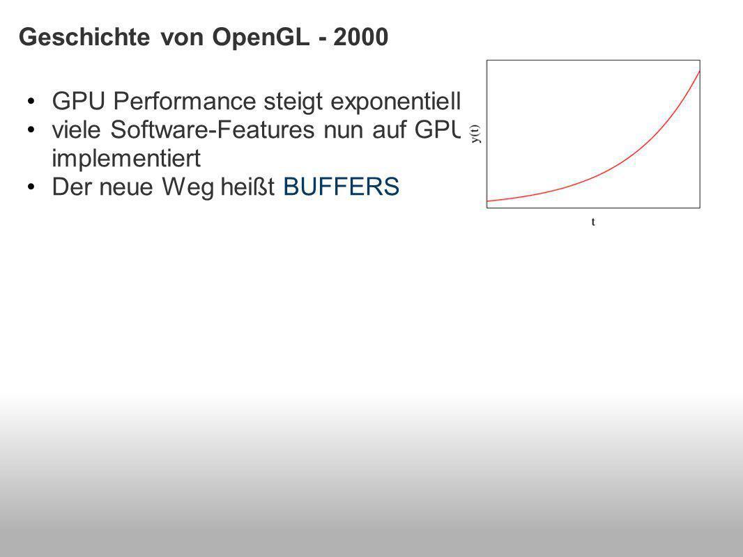 Geschichte von OpenGL - 2000 GPU Performance steigt exponentiell viele Software-Features nun auf GPU implementiert Der neue Weg heißt BUFFERS