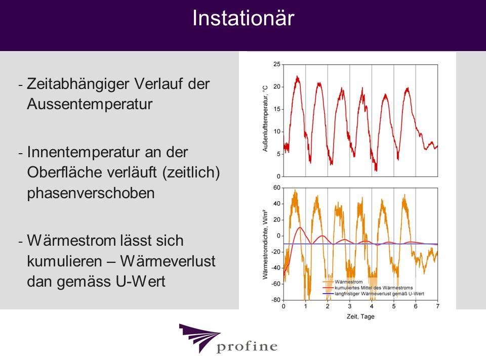 Instationär - Zeitabhängiger Verlauf der Aussentemperatur - Innentemperatur an der Oberfläche verläuft (zeitlich) phasenverschoben - Wärmestrom lässt