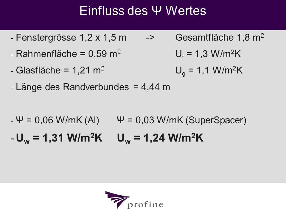 Einfluss des Ψ Wertes - Fenstergrösse 1,2 x 1,5 m-> Gesamtfläche 1,8 m 2 - Rahmenfläche = 0,59 m 2 U f = 1,3 W/m 2 K - Glasfläche = 1,21 m 2 U g = 1,1