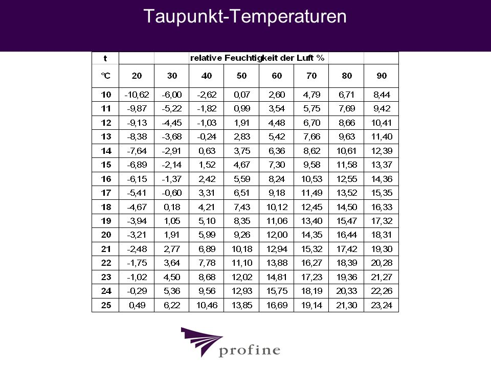 Taupunkt-Temperaturen