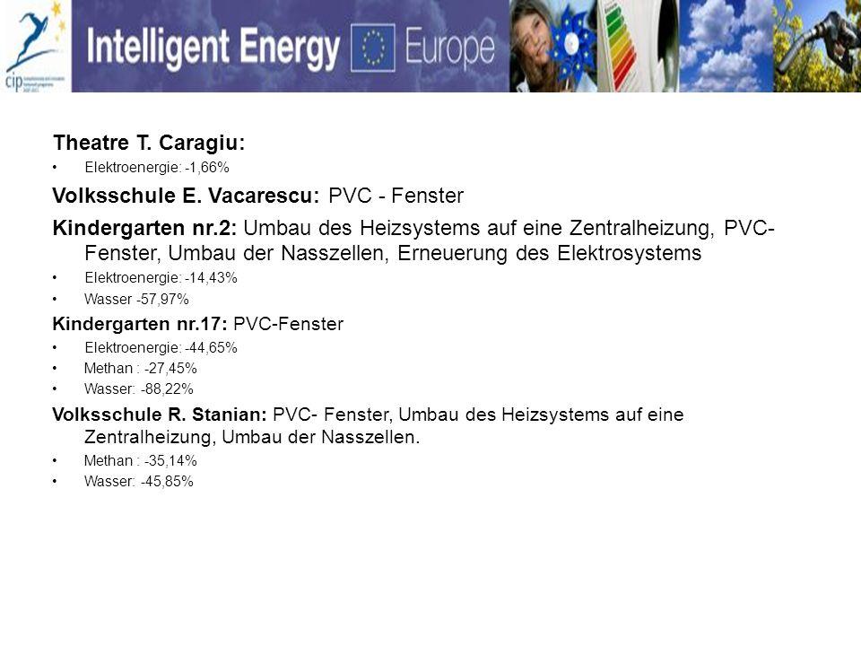 Theatre T. Caragiu: Elektroenergie: -1,66% Volksschule E. Vacarescu: PVC - Fenster Kindergarten nr.2: Umbau des Heizsystems auf eine Zentralheizung, P