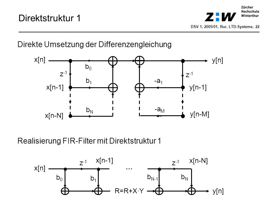 x[n] b0b0 b1b1 bNbN z -1 y[n] -a 1 -a M x[n-1] x[n-N] y[n-1] y[n-M] Direktstruktur 1 x[n] b0b0 b1b1 b N-1 z -1 y[n] x[n-1] z -1 bNbN x[n-N] R=R+X·Y …