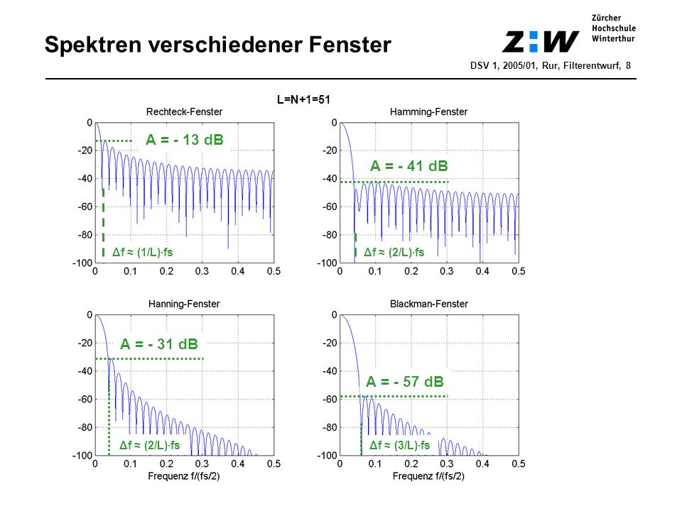 Spektren verschiedener Fenster DSV 1, 2005/01, Rur, Filterentwurf, 8 L=N+1=51 A = - 13 dB A = - 41 dB A = - 57 dB A = - 31 dB Δf (1/L)·fs Δf (2/L)·fs