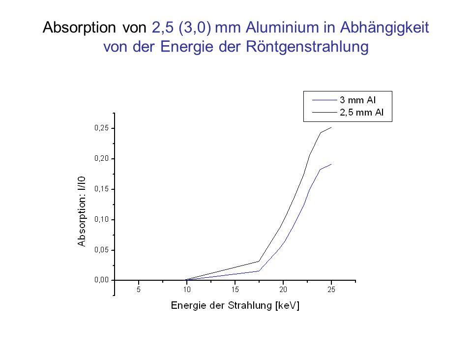 Absorption von 2,5 (3,0) mm Aluminium in Abhängigkeit von der Energie der Röntgenstrahlung