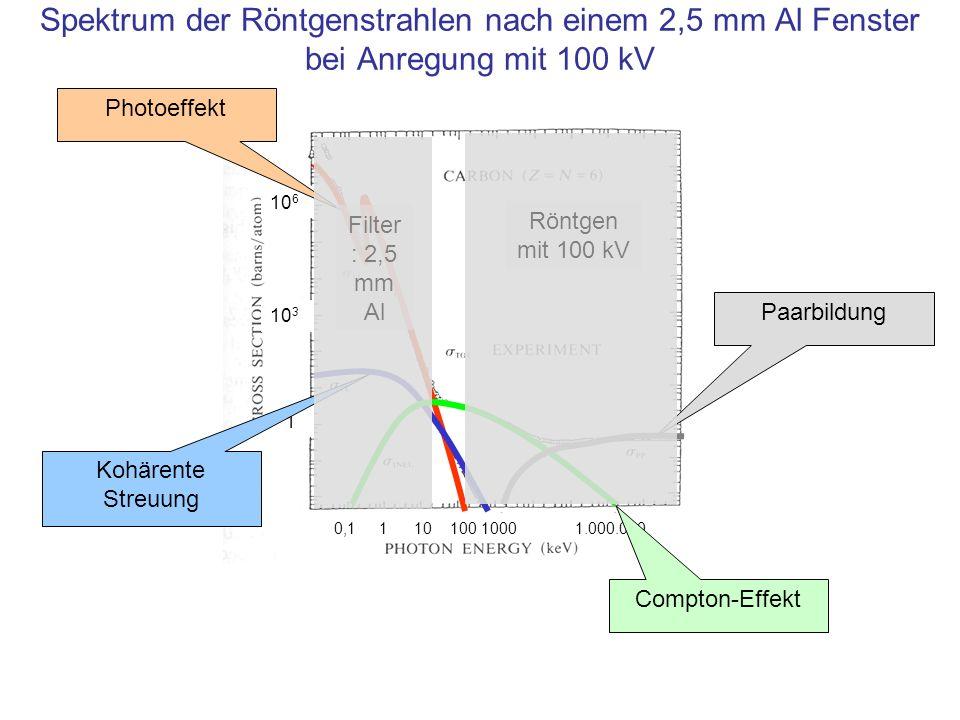 10 6 10 3 1 0,1 1 10 100 1000 1.000.000 Spektrum der Röntgenstrahlen nach einem 2,5 mm Al Fenster bei Anregung mit 100 kV Photoeffekt Kohärente Streuu