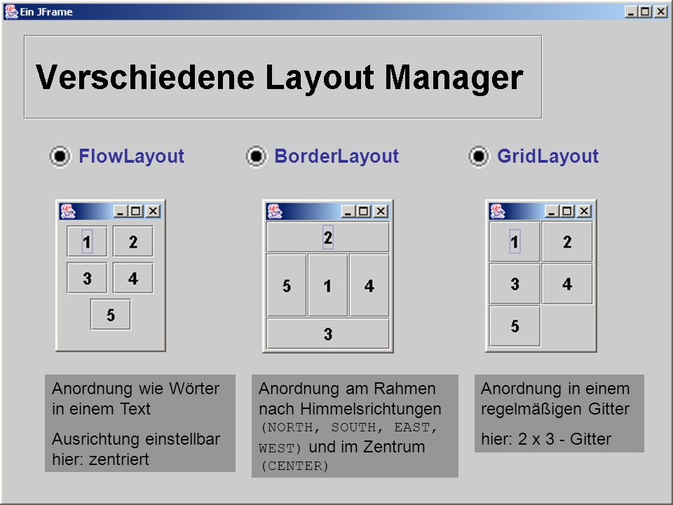 FlowLayoutBorderLayoutGridLayout Anordnung wie Wörter in einem Text Ausrichtung einstellbar hier: zentriert Anordnung am Rahmen nach Himmelsrichtungen (NORTH, SOUTH, EAST, WEST) und im Zentrum (CENTER) Anordnung in einem regelmäßigen Gitter hier: 2 x 3 - Gitter