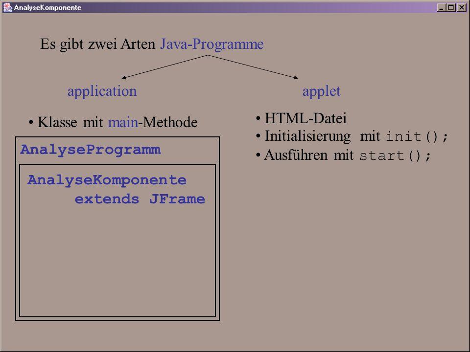 Es gibt zwei Arten Java-Programme application applet Klasse mit main-Methode HTML-Datei Initialisierung mit init(); Ausführen mit start(); AnalyseProgramm AnalyseKomponente extends JFrame