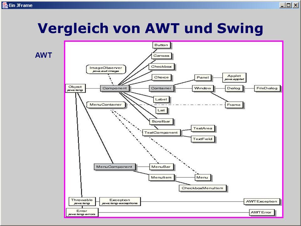 Vergleich von AWT und Swing Swing