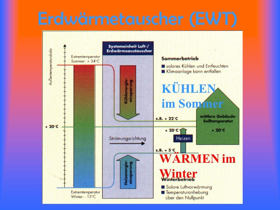 Wärmerückgewinnung Die verbrauchte Luft wird abgesaugt. Dabei wird ihr in Wärmetauschern Wärme entzogen Diese Wärme wird der frischen Luft wieder zuge