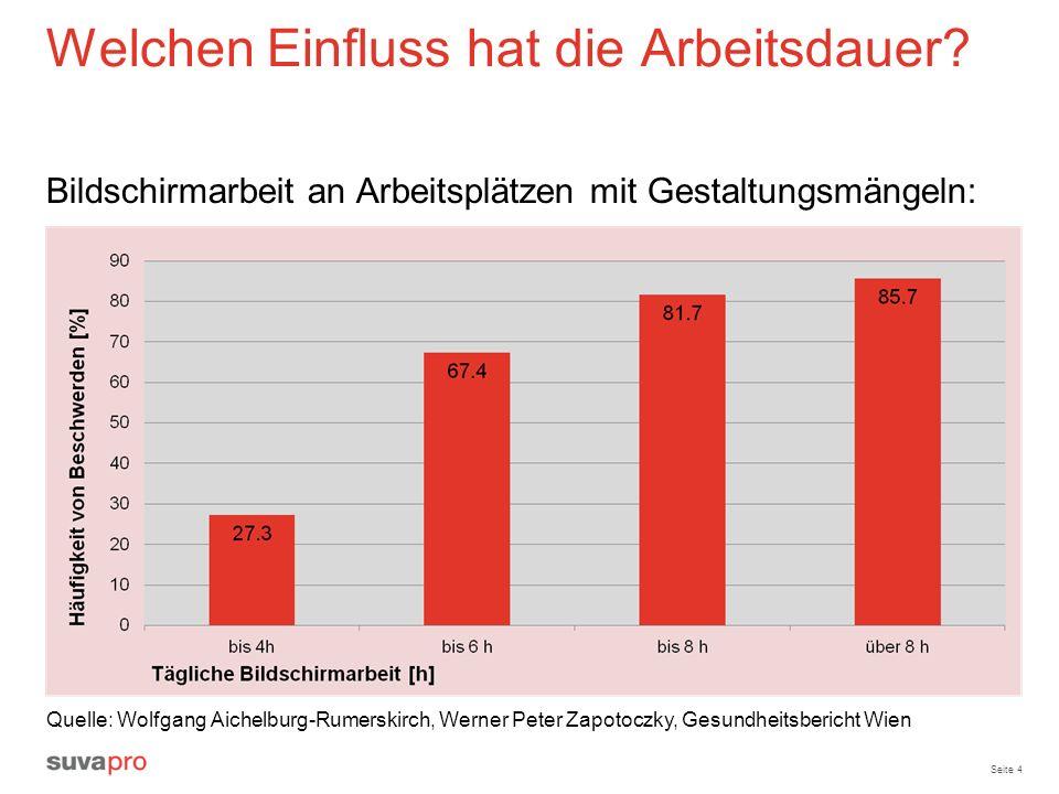 Seite 4 Welchen Einfluss hat die Arbeitsdauer? Bildschirmarbeit an Arbeitsplätzen mit Gestaltungsmängeln: Quelle: Wolfgang Aichelburg-Rumerskirch, Wer