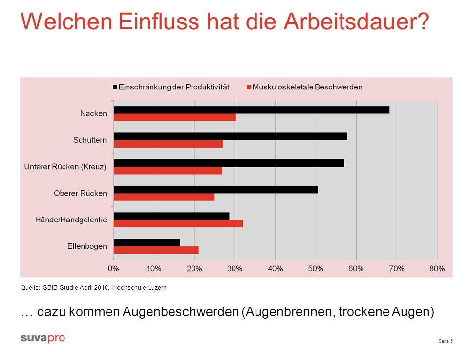 Seite 5 Welchen Einfluss hat die Arbeitsdauer? Quelle: SBiB-Studie April 2010, Hochschule Luzern … dazu kommen Augenbeschwerden (Augenbrennen, trocken