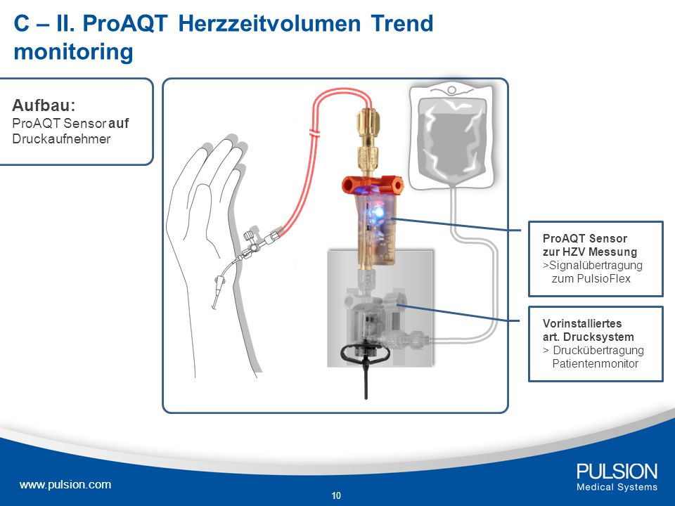 www.pulsion.com 10 C – II. ProAQT Herzzeitvolumen Trend monitoring Vorinstalliertes art. Drucksystem > Druckübertragung Patientenmonitor ProAQT Sensor
