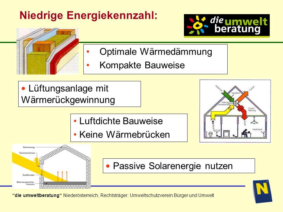 die umweltberatung Niederösterreich, Rechtsträger: Umweltschutzverein Bürger und Umwelt Niedrige Energiekennzahl: Optimale Wärmedämmung Kompakte Bauweise Luftdichte Bauweise Keine Wärmebrücken Passive Solarenergie nutzen Lüftungsanlage mit Wärmerückgewinnung