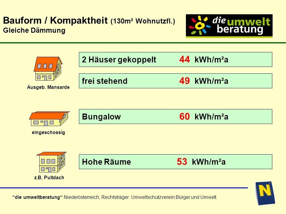 die umweltberatung Niederösterreich, Rechtsträger: Umweltschutzverein Bürger und Umwelt Bauform / Kompaktheit (130m² Wohnutzfl.) Gleiche Dämmung Ausgeb.