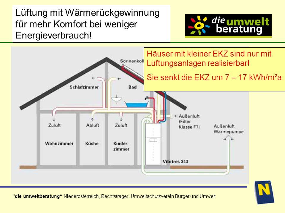 die umweltberatung Niederösterreich, Rechtsträger: Umweltschutzverein Bürger und Umwelt Lüftung mit Wärmerückgewinnung für mehr Komfort bei weniger Energieverbrauch.
