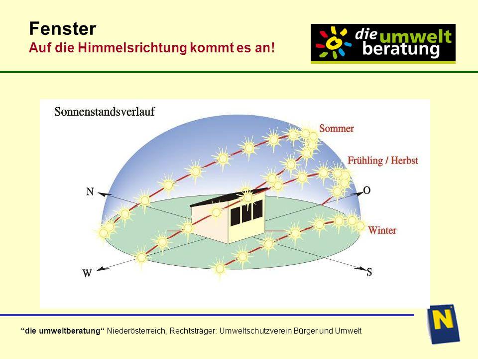 die umweltberatung Niederösterreich, Rechtsträger: Umweltschutzverein Bürger und Umwelt Fenster Auf die Himmelsrichtung kommt es an!