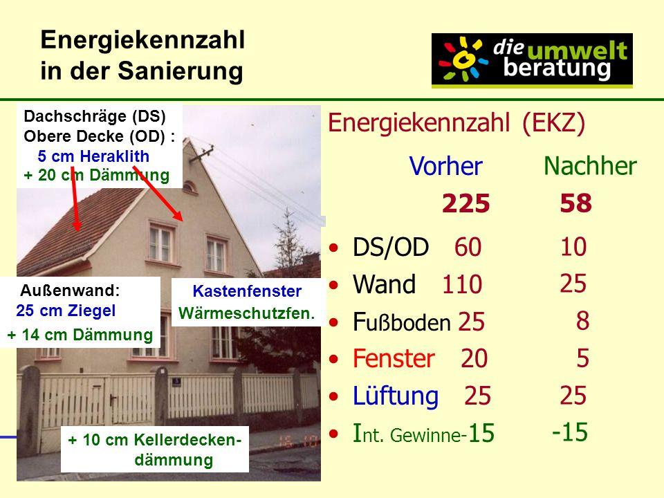 die umweltberatung Niederösterreich, Rechtsträger: Umweltschutzverein Bürger und Umwelt Energiekennzahl in der Sanierung Energiekennzahl (EKZ) Vorher 225 DS/OD 60 Wand 110 F ußboden 25 Fenster 20 Lüftung 25 I nt.