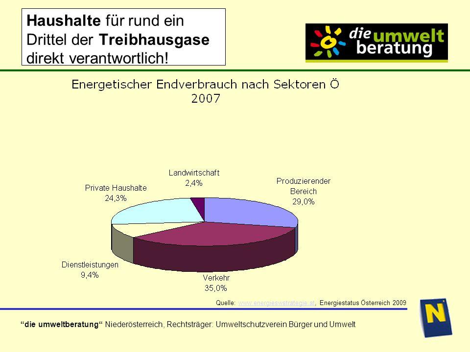 die umweltberatung Niederösterreich, Rechtsträger: Umweltschutzverein Bürger und Umwelt Haushalte für rund ein Drittel der Treibhausgase direkt verantwortlich.
