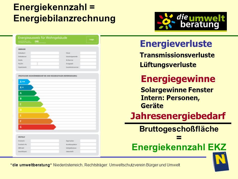 die umweltberatung Niederösterreich, Rechtsträger: Umweltschutzverein Bürger und Umwelt Energiekennzahl = Energiebilanzrechnung Energieverluste Transmissionsverluste Lüftungsverluste Energiegewinne Solargewinne Fenster Intern: Personen, Geräte Bruttogeschoßfläche = Energiekennzahl EKZ Jahresenergiebedarf