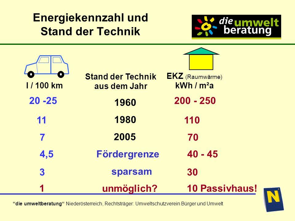 die umweltberatung Niederösterreich, Rechtsträger: Umweltschutzverein Bürger und Umwelt Energiekennzahl und Stand der Technik 330 20 -25 200 - 250 l / 100 km EKZ (Raumwärme) kWh / m²a Stand der Technik aus dem Jahr 11110 7 70 4,540 - 45 1 10 Passivhaus.