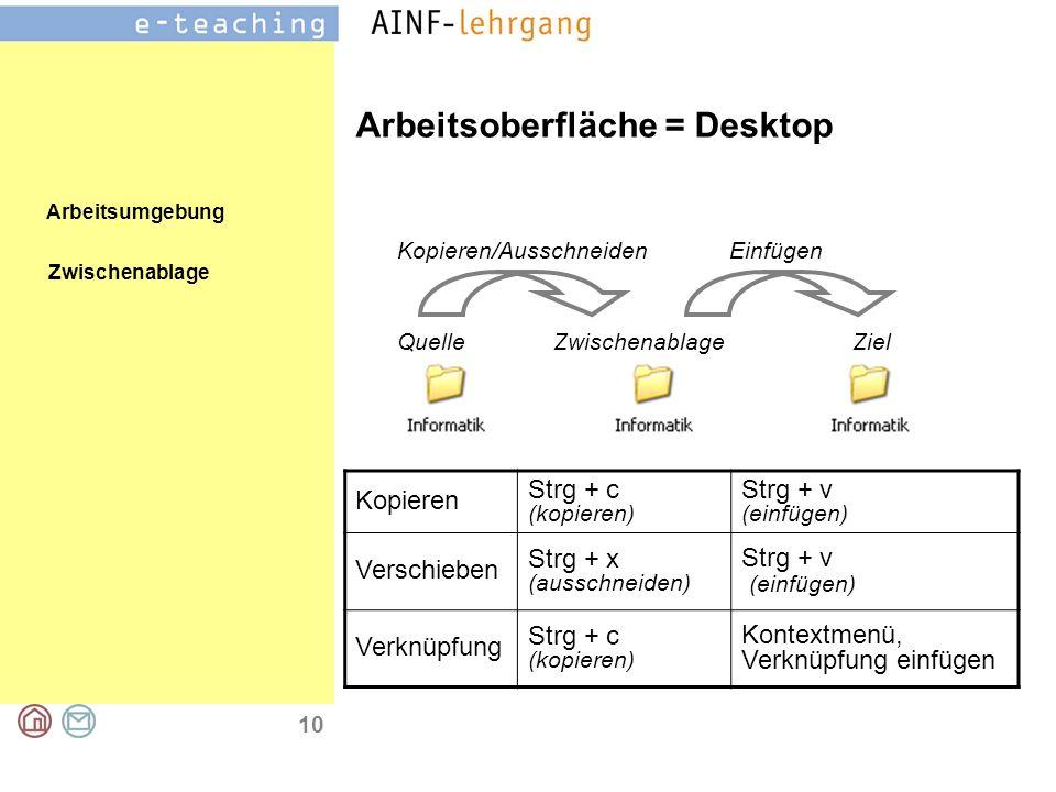 Arbeitsumgebung 10 Arbeitsoberfläche = Desktop Zwischenablage Kopieren Strg + c (kopieren) Strg + v (einfügen) Verschieben Strg + x (ausschneiden) Strg + v (einfügen) Verknüpfung Strg + c (kopieren) Kontextmenü, Verknüpfung einfügen QuelleZwischenablageZiel Kopieren/AusschneidenEinfügen