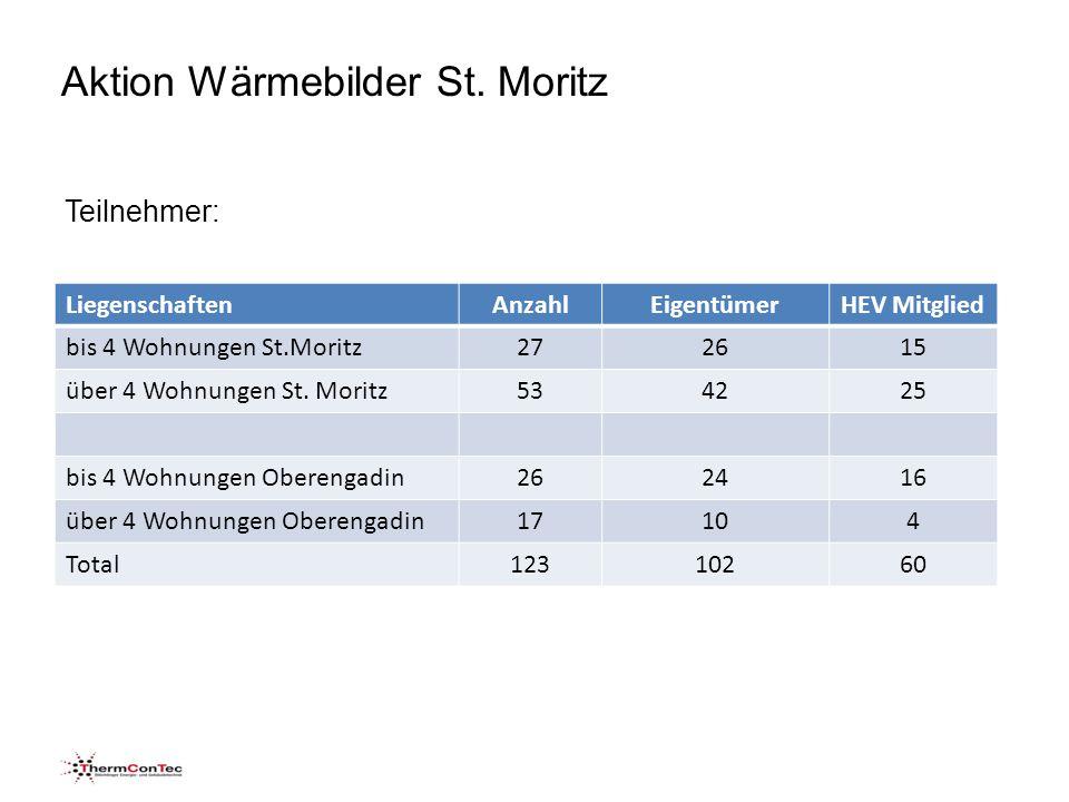 Teilnehmer: LiegenschaftenAnzahlEigentümerHEV Mitglied bis 4 Wohnungen St.Moritz272615 über 4 Wohnungen St.