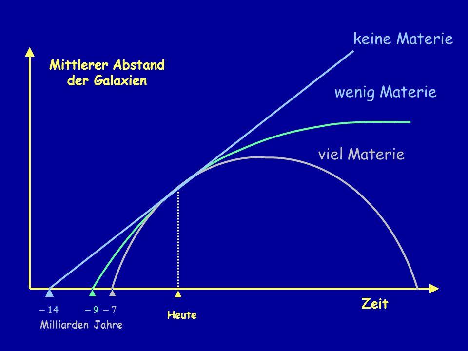 Mittlerer Abstand der Galaxien Heute Zeit viel Materie wenig Materie keine Materie Milliarden Jahre