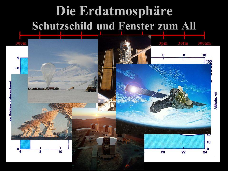 Die Erdatmosphäre Schutzschild und Fenster zum All 300m3m3cm0.3mm 3μm3μm 30nm3Å3Å3pm30fm300am Röntgen – γ–γ– Strahlung
