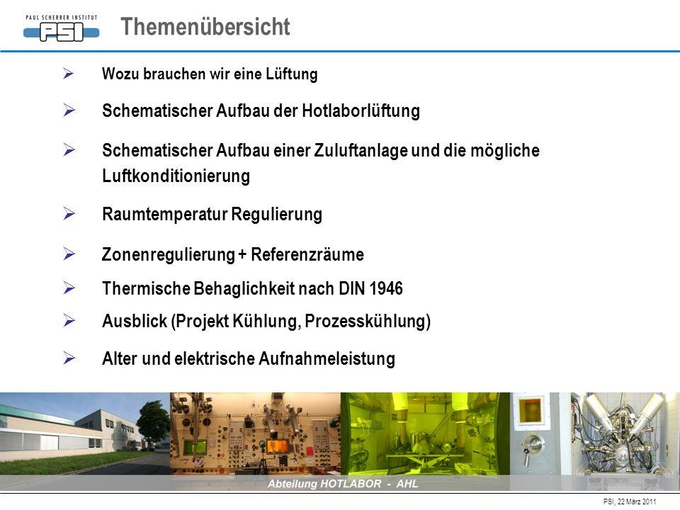 PSI, 22 März 2011 Wozu brauchen wir eine Lüftung Themenübersicht Schematischer Aufbau der Hotlaborlüftung Schematischer Aufbau einer Zuluftanlage und