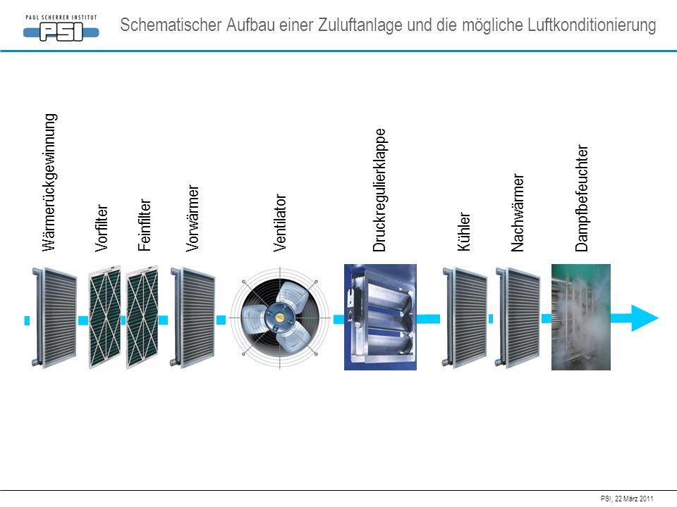 PSI, 22 März 2011 Schematischer Aufbau einer Zuluftanlage und die mögliche Luftkonditionierung WärmerückgewinnungVorfilterFeinfilterVorwärmerVentilato