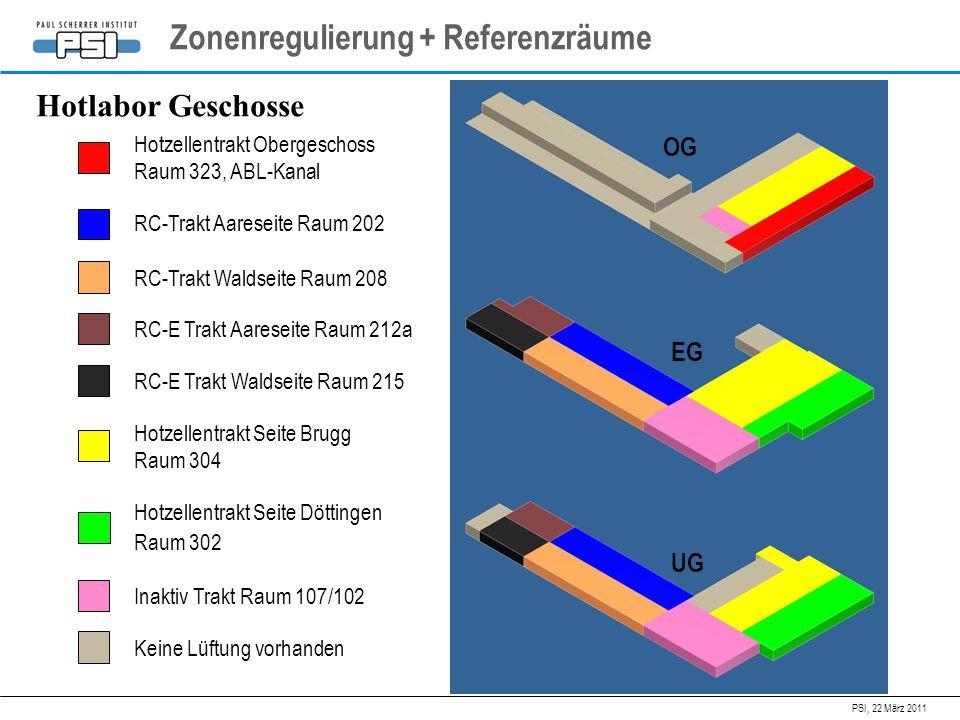 PSI, 22 März 2011 Zonenregulierung + Referenzräume Hotlabor Geschosse Hotzellentrakt Obergeschoss Raum 323, ABL-Kanal Hotzellentrakt Seite Brugg Raum