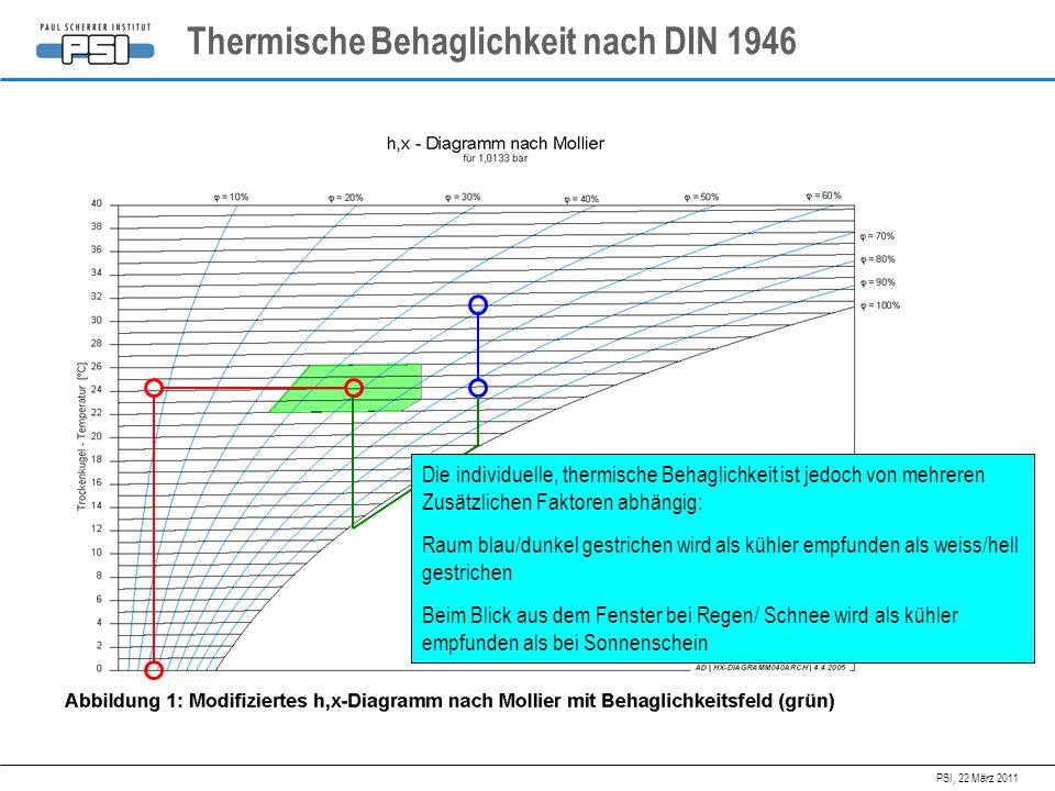 PSI, 22 März 2011 Thermische Behaglichkeit nach DIN 1946 Die individuelle, thermische Behaglichkeit ist jedoch von mehreren Zusätzlichen Faktoren abhä