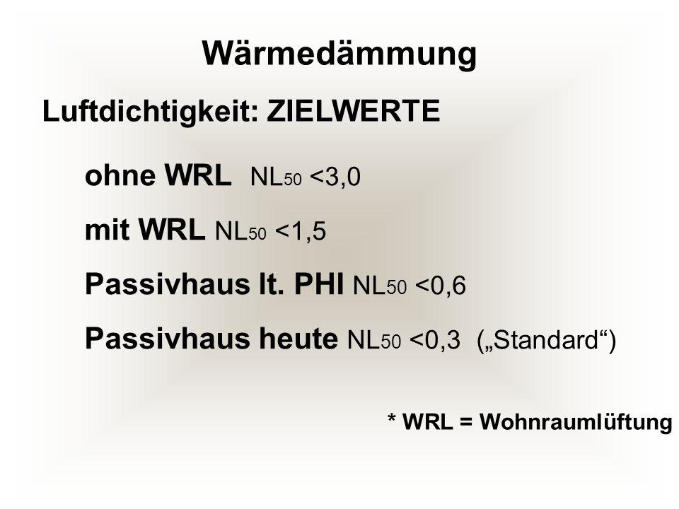 Wärmedämmung ohne WRL NL 50 <3,0 mit WRL NL 50 <1,5 Passivhaus lt. PHI NL 50 <0,6 Passivhaus heute NL 50 <0,3 (Standard) Luftdichtigkeit: ZIELWERTE *