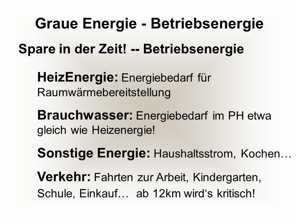 Graue Energie - Betriebsenergie HeizEnergie: Energiebedarf für Raumwärmebereitstellung Brauchwasser: Energiebedarf im PH etwa gleich wie Heizenergie!