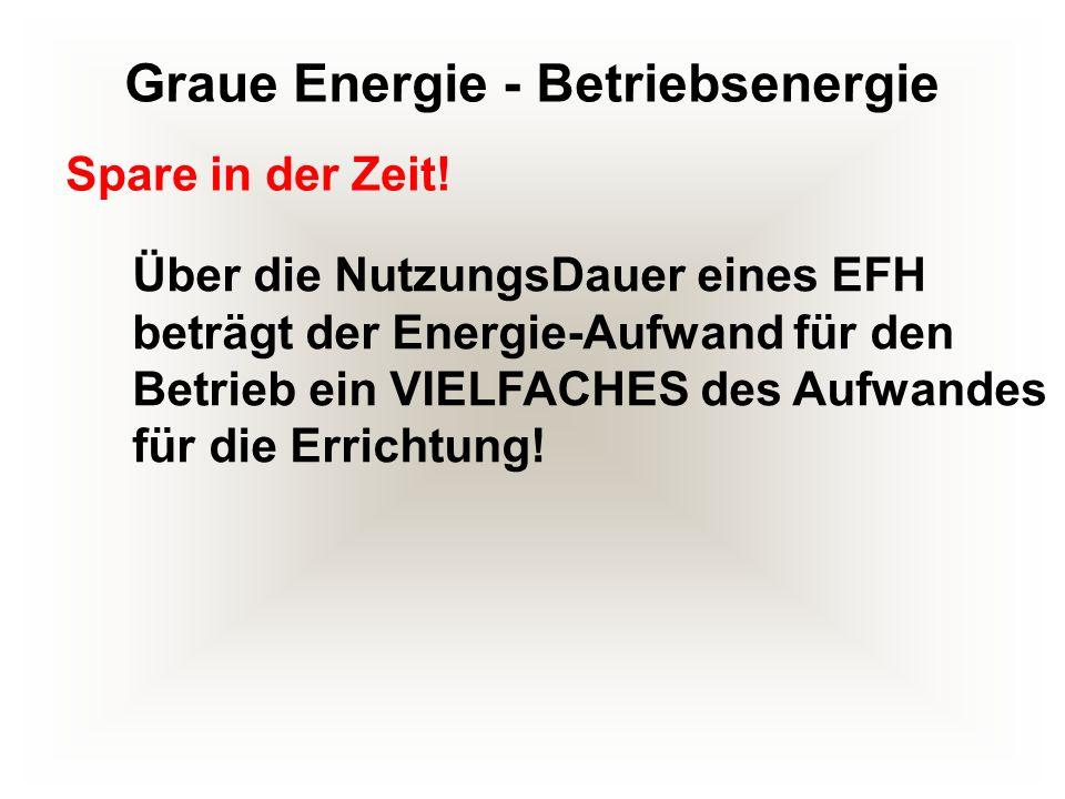 Graue Energie - Betriebsenergie Über die NutzungsDauer eines EFH beträgt der Energie-Aufwand für den Betrieb ein VIELFACHES des Aufwandes für die Erri