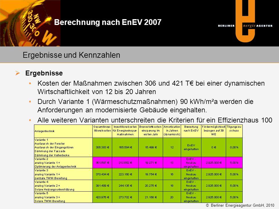 Ergebnisse Kosten der Maßnahmen zwischen 306 und 421 T bei einer dynamischen Wirtschaftlichkeit von 12 bis 20 Jahren Durch Variante 1 (Wärmeschutzmaßn